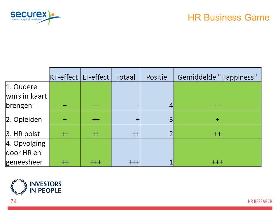 HR Business Game KT-effect LT-effect Totaal Positie