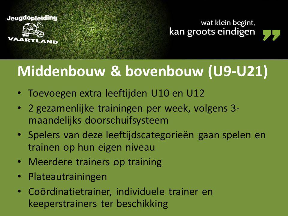 Middenbouw & bovenbouw (U9-U21)