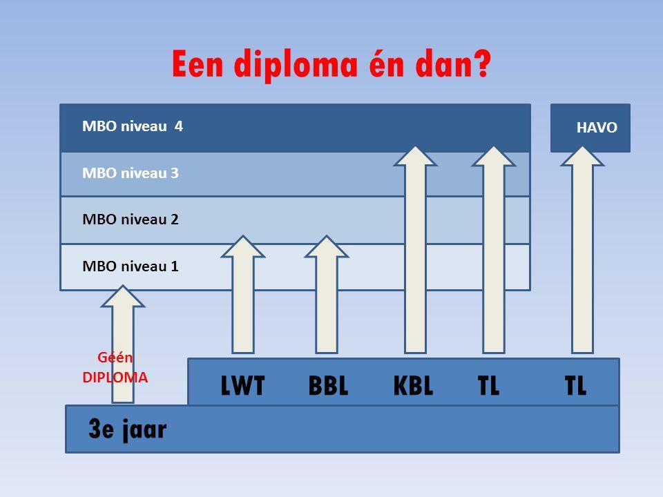 Een diploma én dan LWT BBL KBL TL TL 3e jaar MBO niveau 4 HAVO