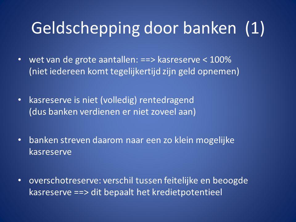 Geldschepping door banken (1)