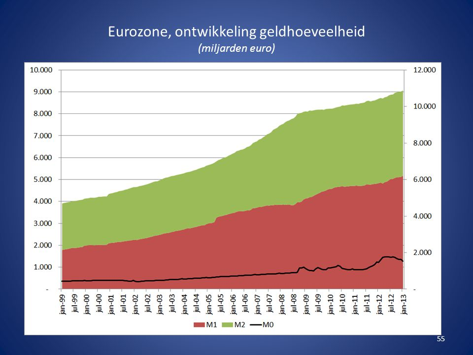 Eurozone, ontwikkeling geldhoeveelheid (miljarden euro)