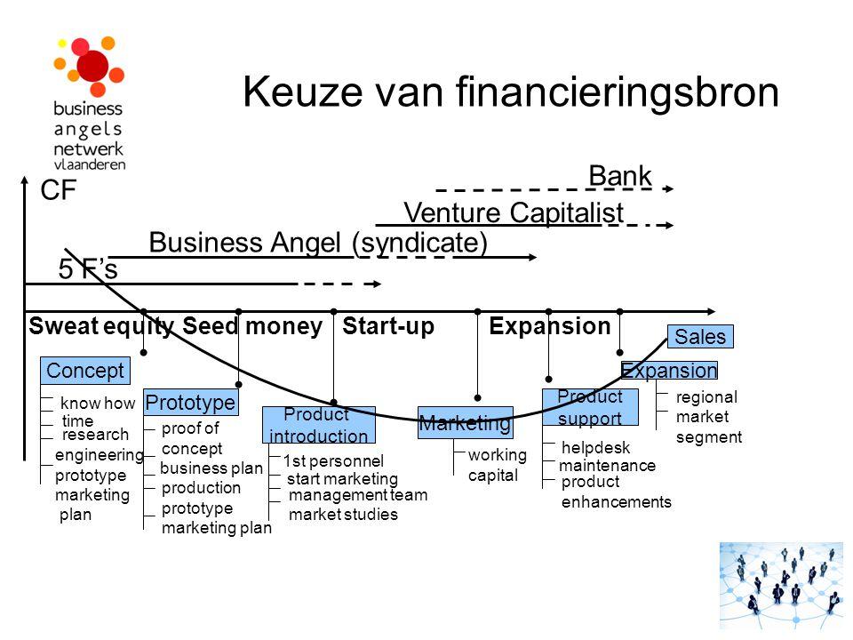 Keuze van financieringsbron