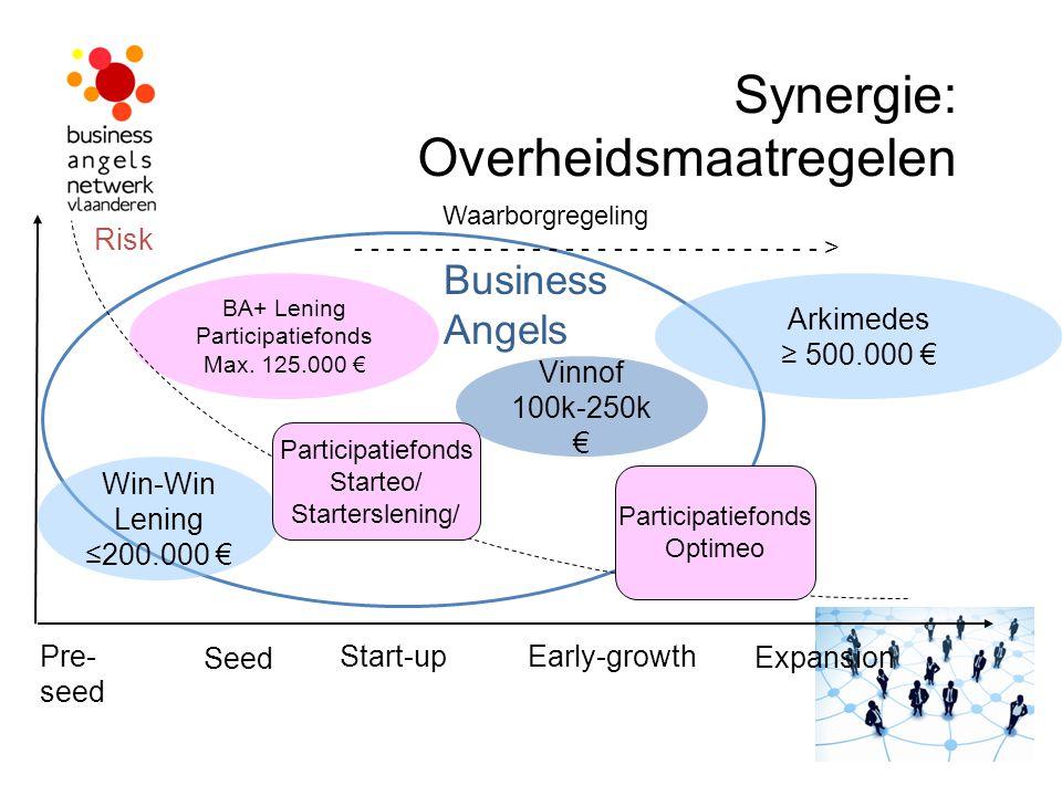 Synergie: Overheidsmaatregelen