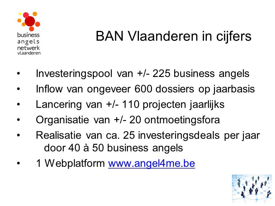 BAN Vlaanderen in cijfers