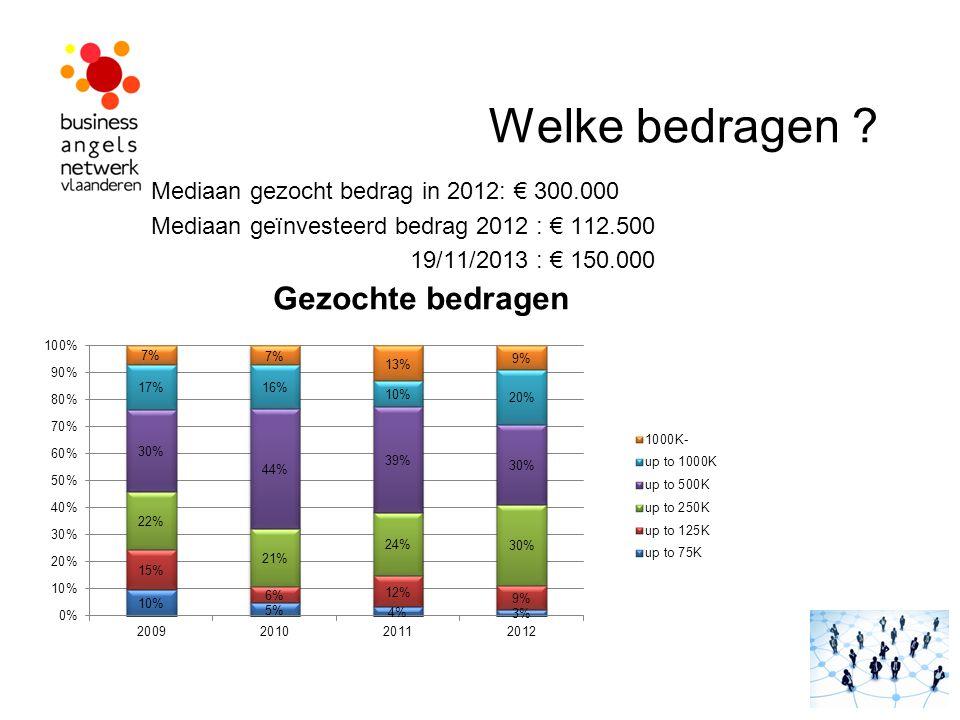 Welke bedragen Mediaan gezocht bedrag in 2012: € 300.000
