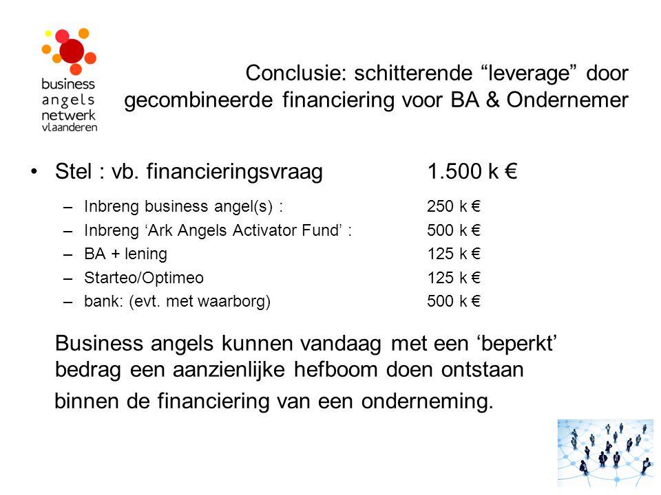Stel : vb. financieringsvraag 1.500 k €