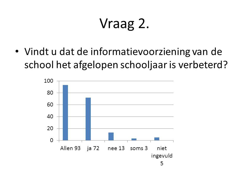 Vraag 2. Vindt u dat de informatievoorziening van de school het afgelopen schooljaar is verbeterd