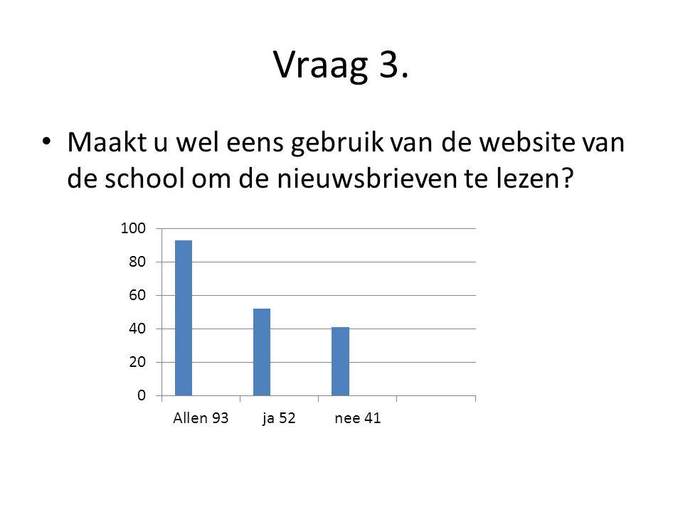 Vraag 3. Maakt u wel eens gebruik van de website van de school om de nieuwsbrieven te lezen