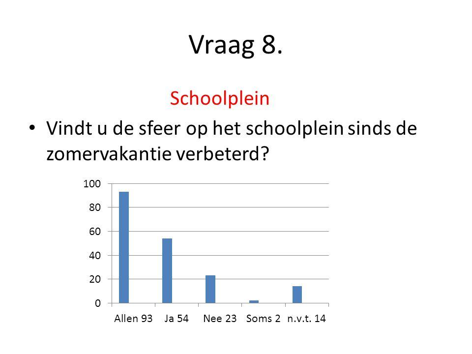 Vraag 8. Schoolplein Vindt u de sfeer op het schoolplein sinds de zomervakantie verbeterd