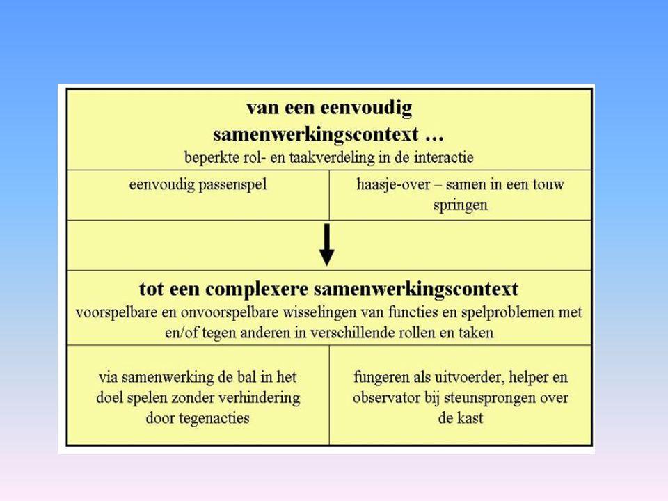Leerplan pg. 12: stilstaan bij onderste schema + voorbeeld zie leerplan pg. 14
