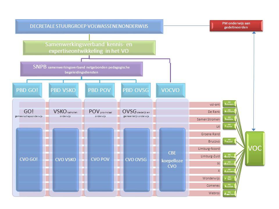 VOC Samenwerkingsverband kennis- en expertiseontwikkeling in het VO