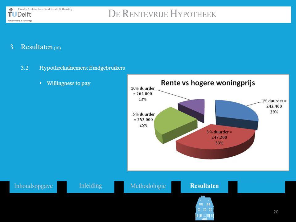 Resultaten (10) 3.2 Hypotheekafnemers: Eindgebruikers