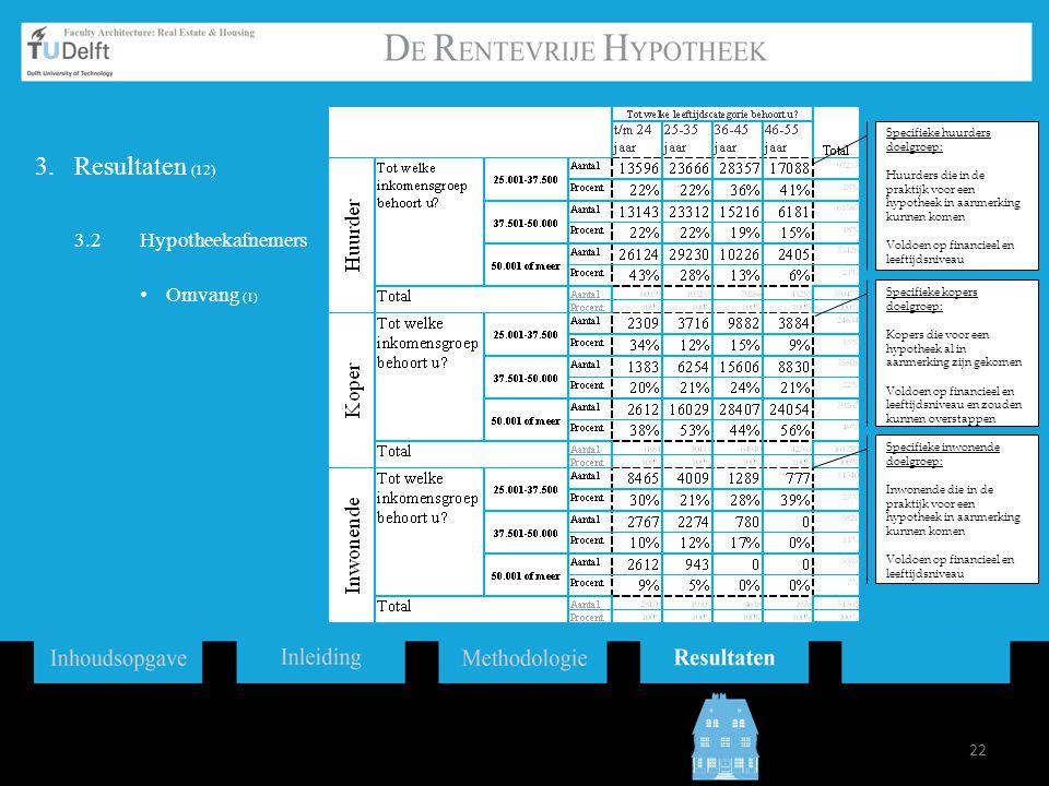 Resultaten (12) 3.2 Hypotheekafnemers Omvang (1)