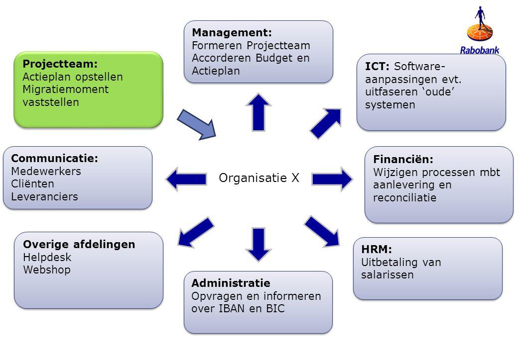 Organisatie X Management: Formeren Projectteam Accorderen Budget en