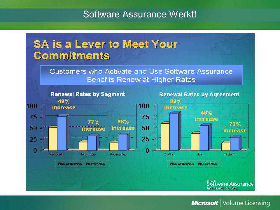 Software Assurance Werkt!
