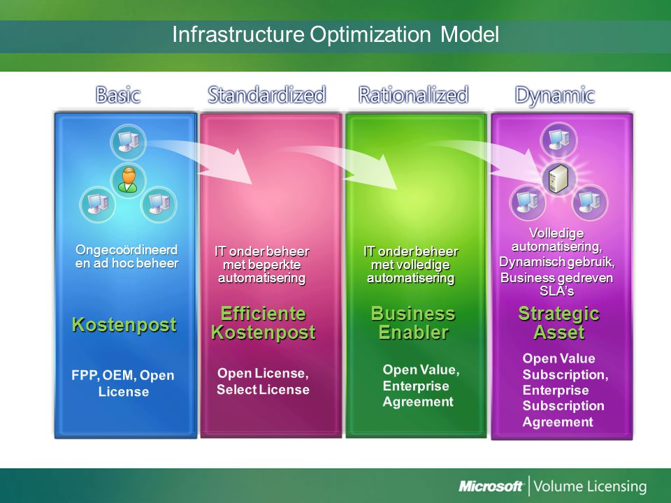 Infrastructure Optimization Model