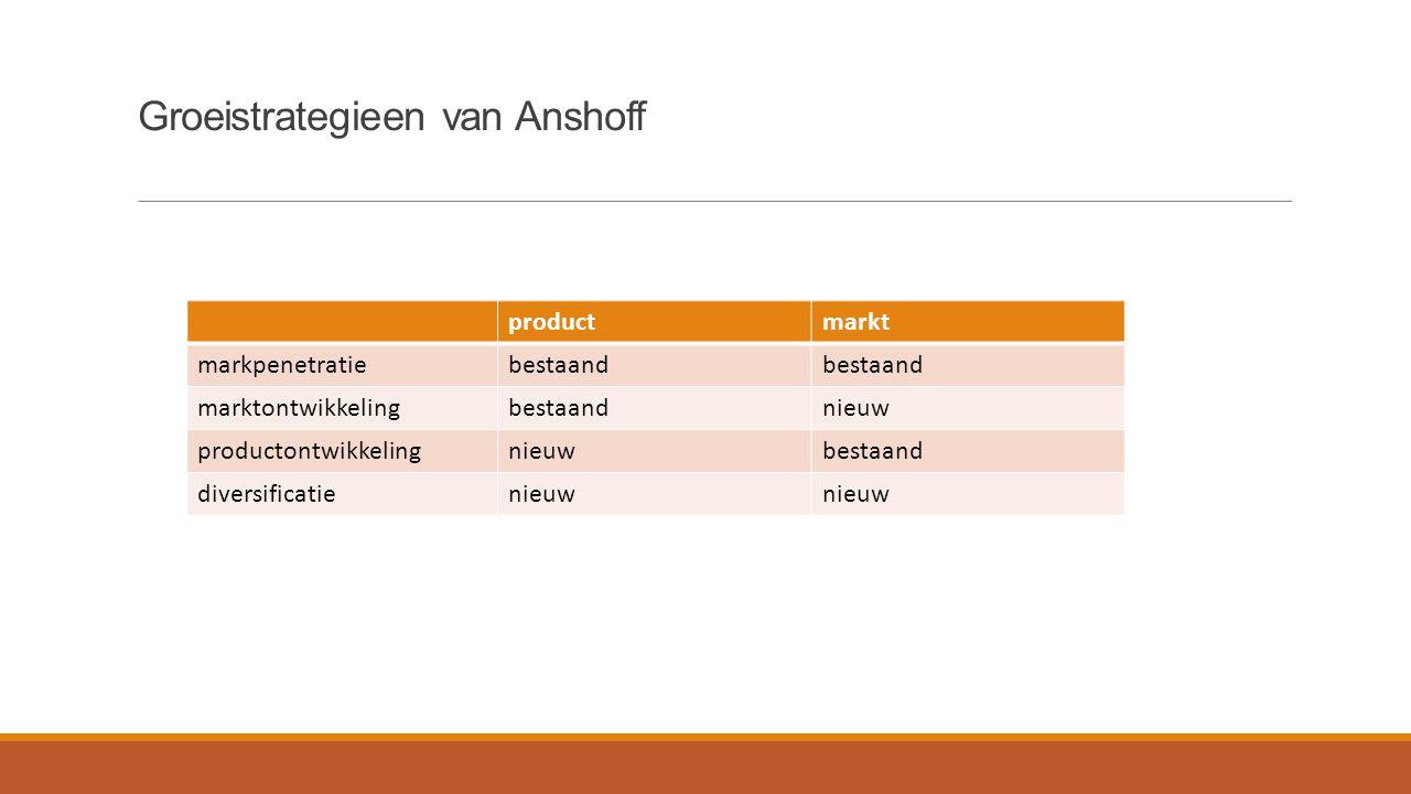 Groeistrategieen van Anshoff