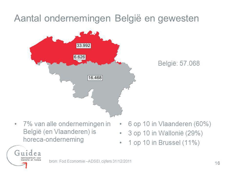 Aantal ondernemingen België en gewesten