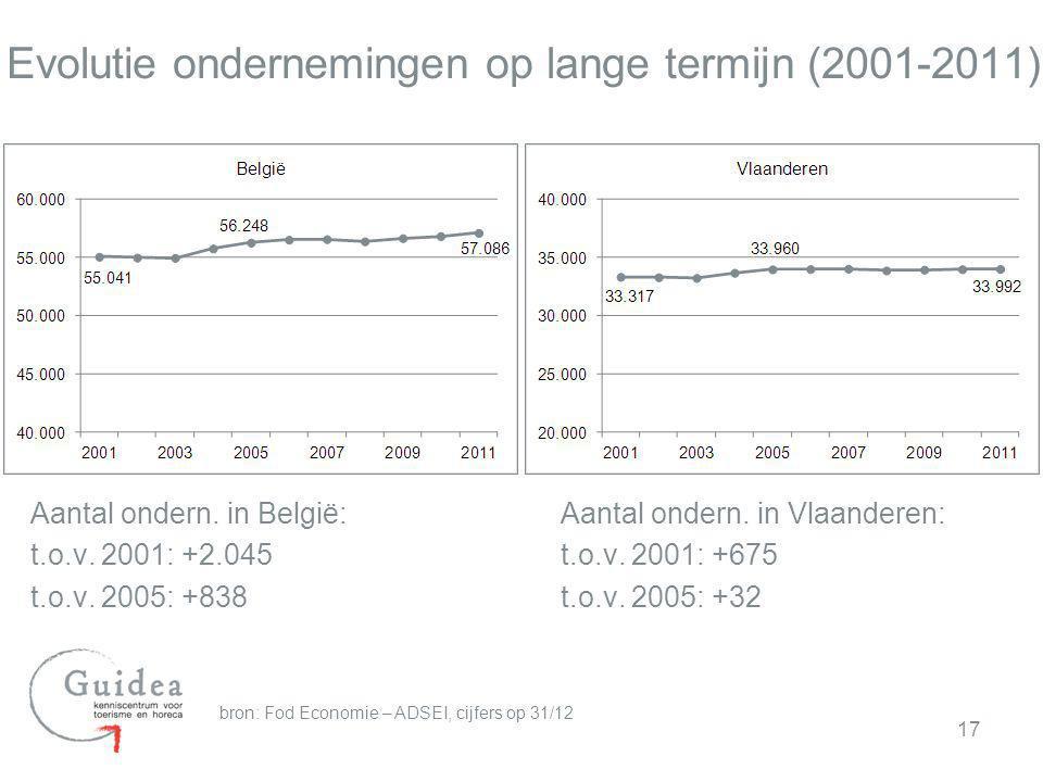 Evolutie ondernemingen op lange termijn (2001-2011)