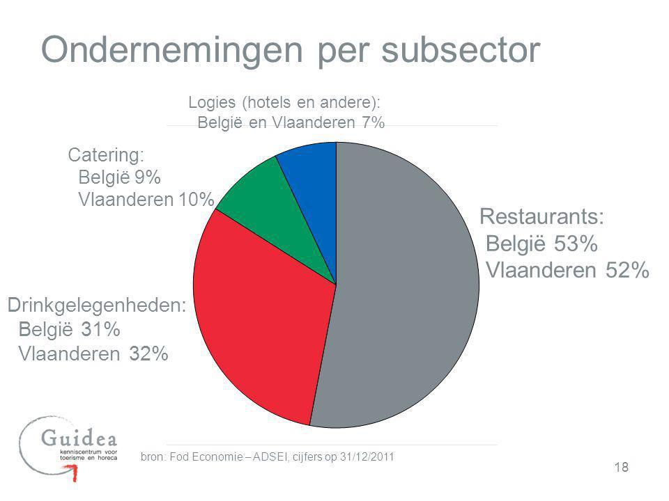Ondernemingen per subsector