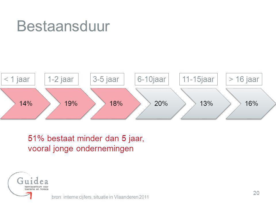 Bestaansduur 51% bestaat minder dan 5 jaar, vooral jonge ondernemingen