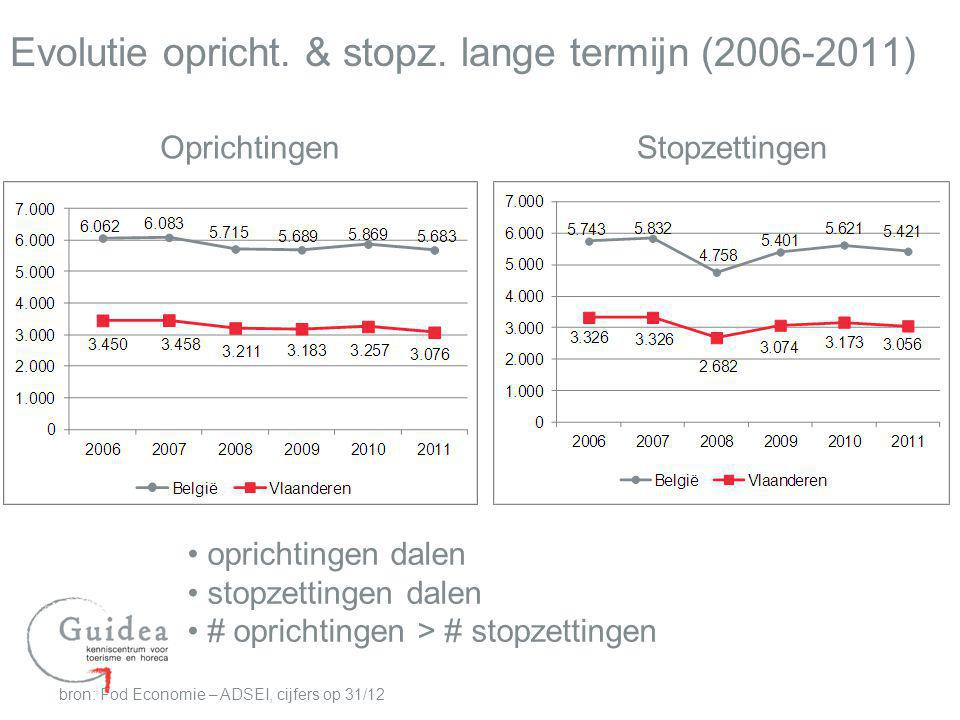 Evolutie opricht. & stopz. lange termijn (2006-2011)