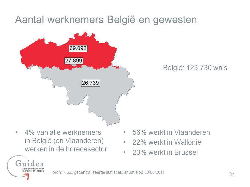 Aantal werknemers België en gewesten
