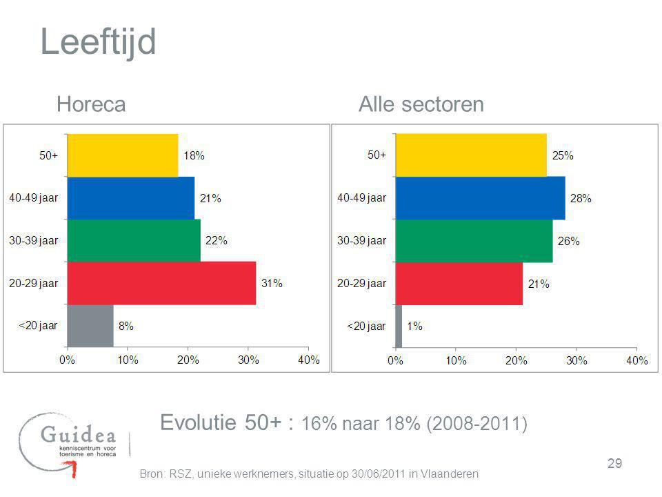 Leeftijd Horeca Alle sectoren Evolutie 50+ : 16% naar 18% (2008-2011)