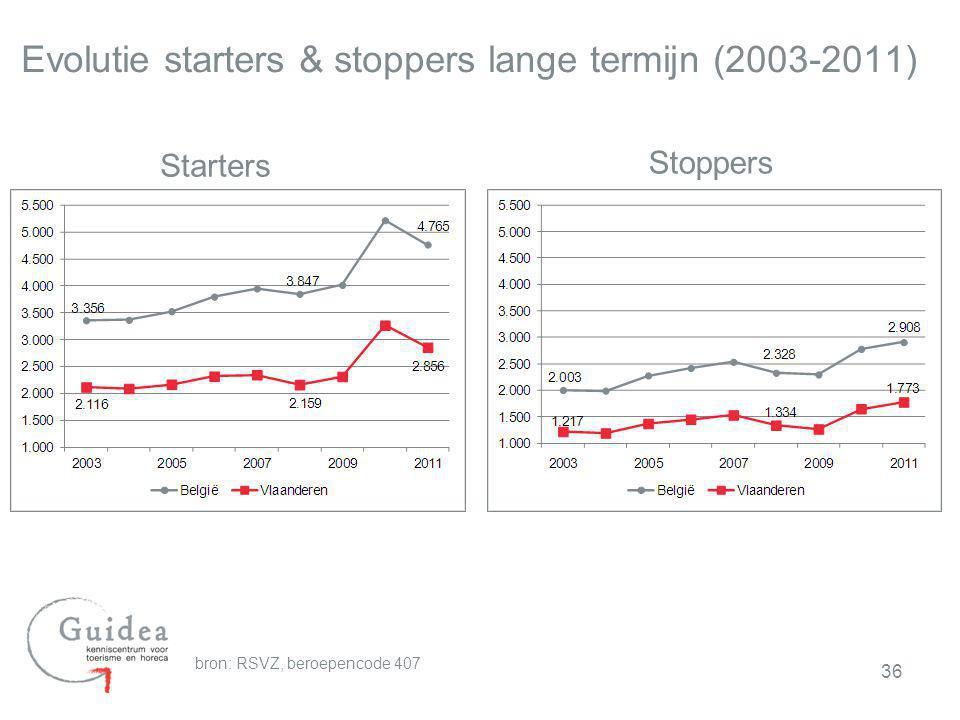 Evolutie starters & stoppers lange termijn (2003-2011)