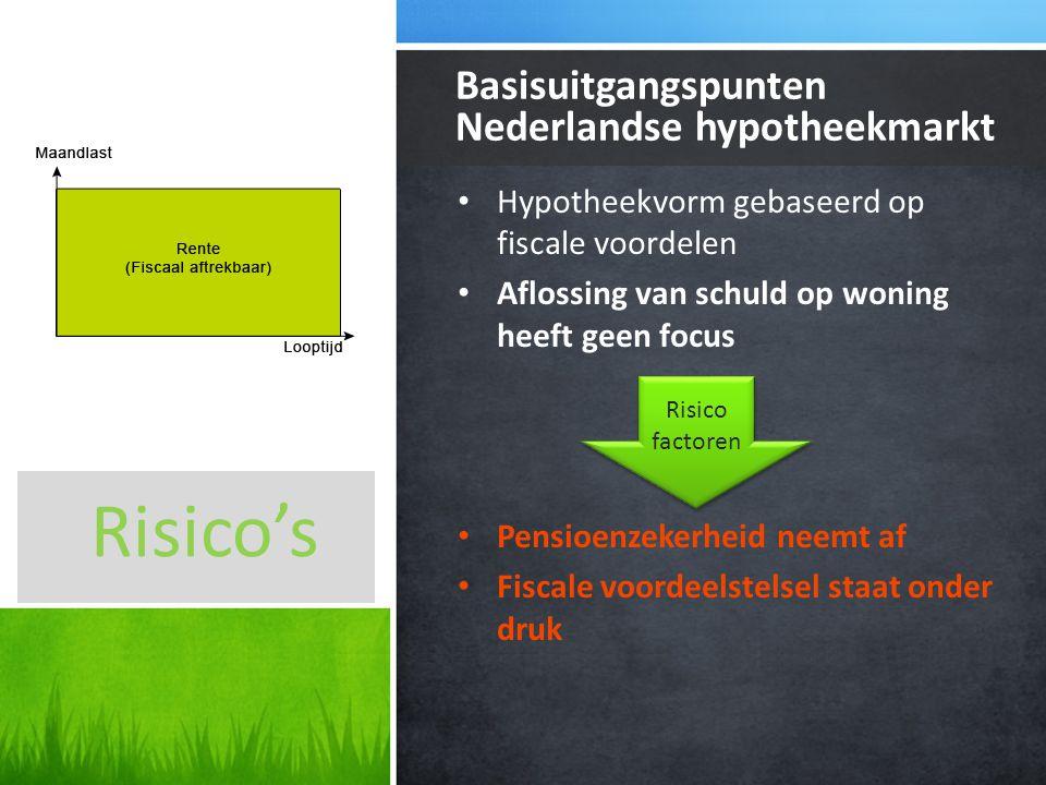 Nederlandse hypotheekmarkt