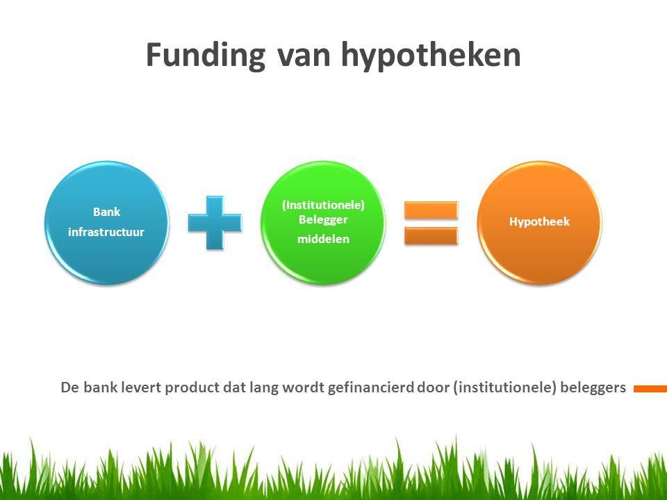 Funding van hypotheken