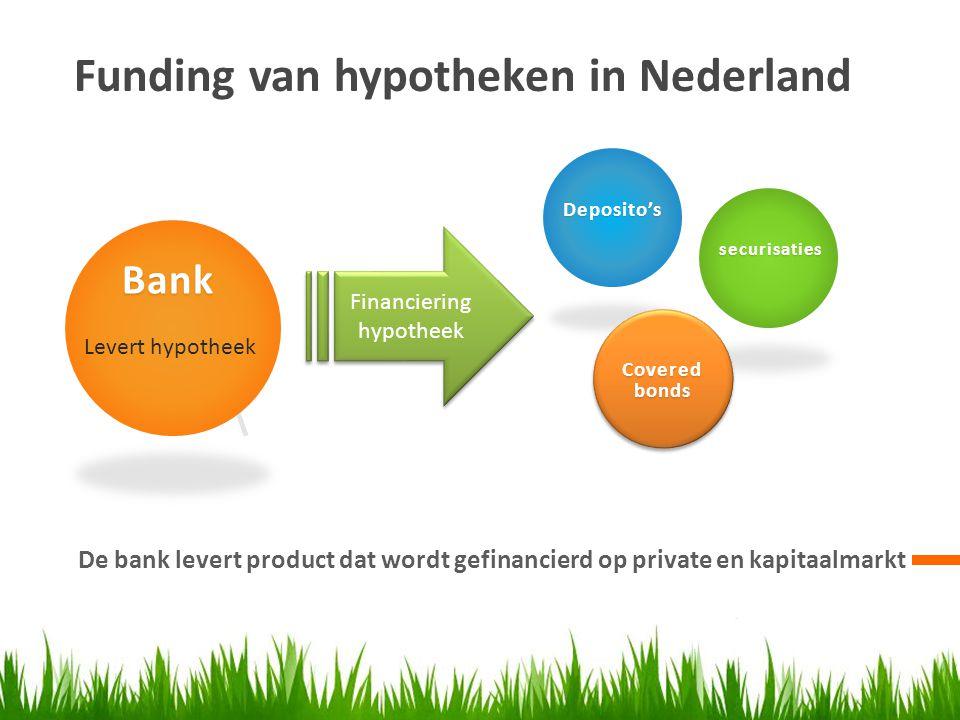 Financiering hypotheek
