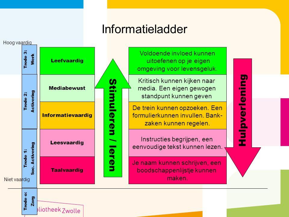 Informatieladder Hulpverlening Stimuleren / leren