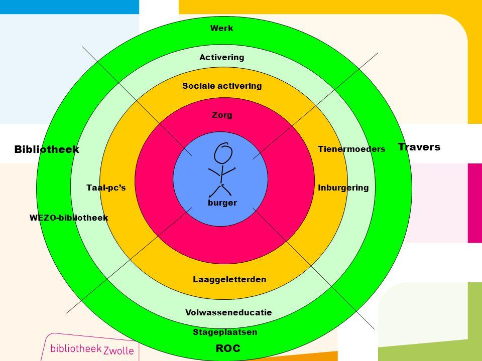 Travers Bibliotheek ROC Werk Activering Sociale activering Zorg