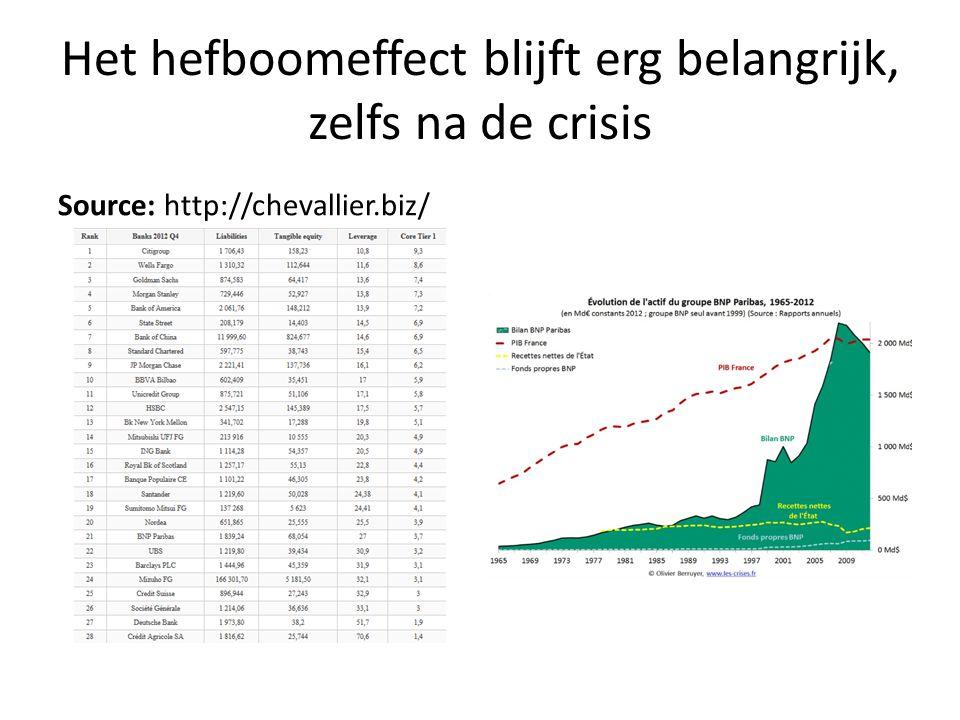 Het hefboomeffect blijft erg belangrijk, zelfs na de crisis