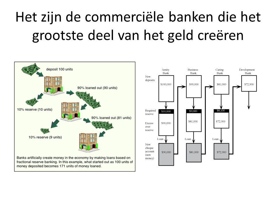 Het zijn de commerciële banken die het grootste deel van het geld creëren