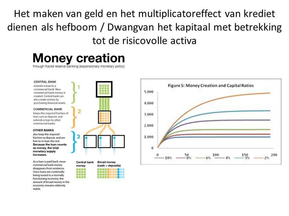 Het maken van geld en het multiplicatoreffect van krediet dienen als hefboom / Dwangvan het kapitaal met betrekking tot de risicovolle activa