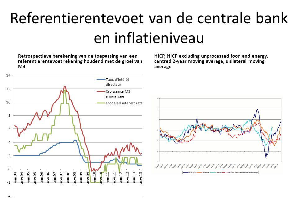 Referentierentevoet van de centrale bank en inflatieniveau