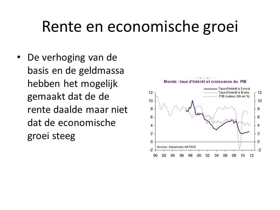 Rente en economische groei