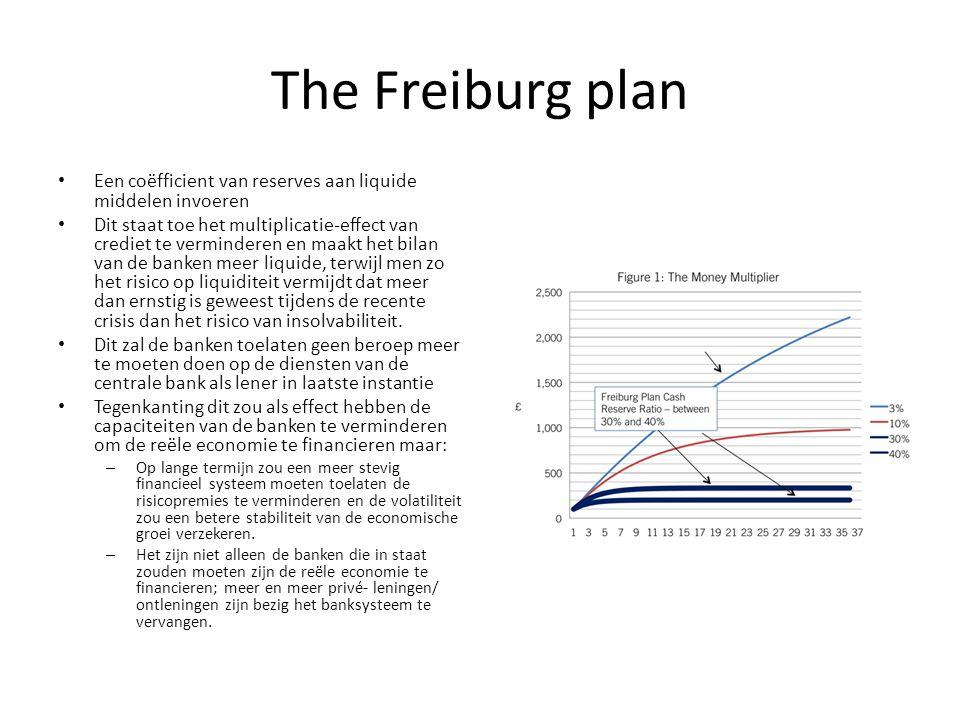 The Freiburg plan Een coëfficient van reserves aan liquide middelen invoeren.