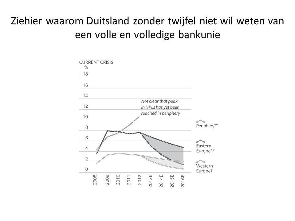 Ziehier waarom Duitsland zonder twijfel niet wil weten van een volle en volledige bankunie