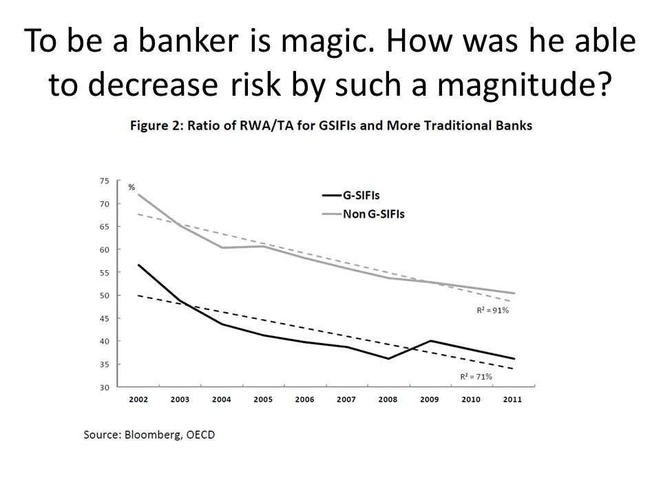 To be a banker is magic. How was he able to decrease risk by such a magnitude