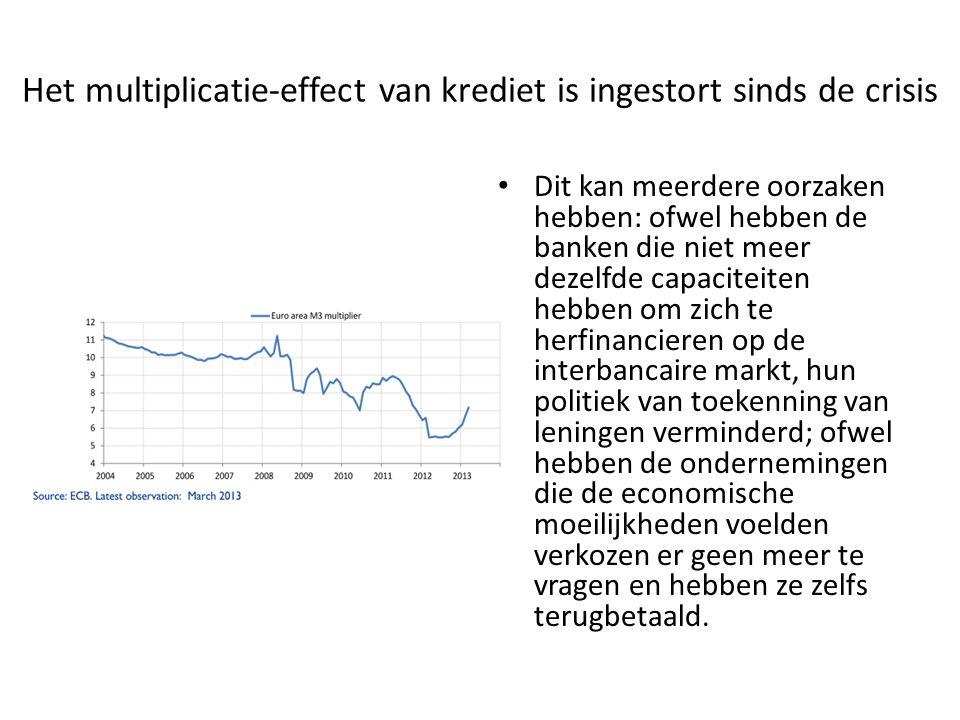 Het multiplicatie-effect van krediet is ingestort sinds de crisis