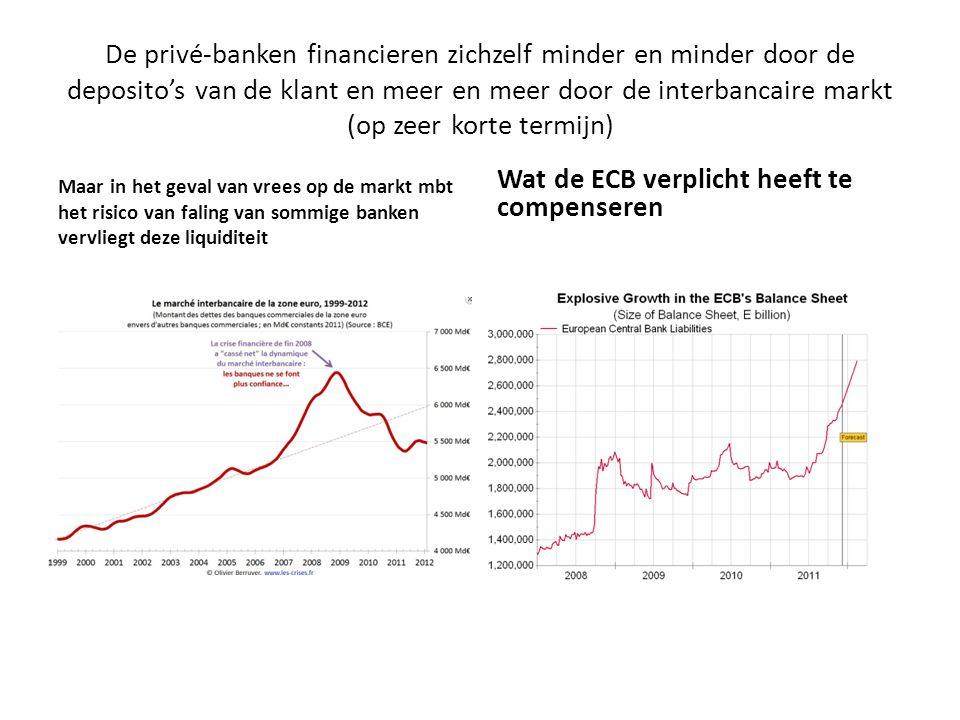 Wat de ECB verplicht heeft te compenseren