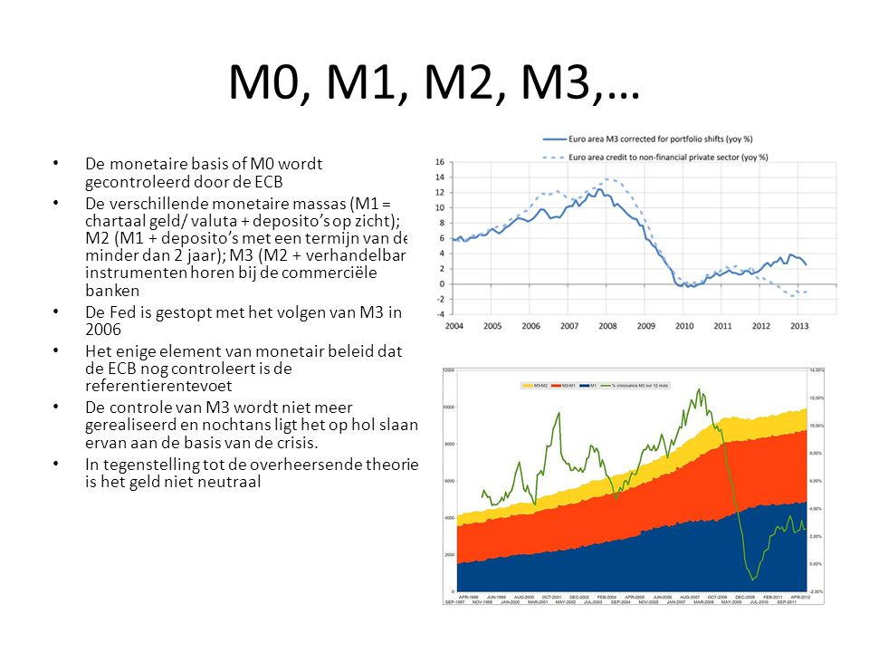 M0, M1, M2, M3,… De monetaire basis of M0 wordt gecontroleerd door de ECB.