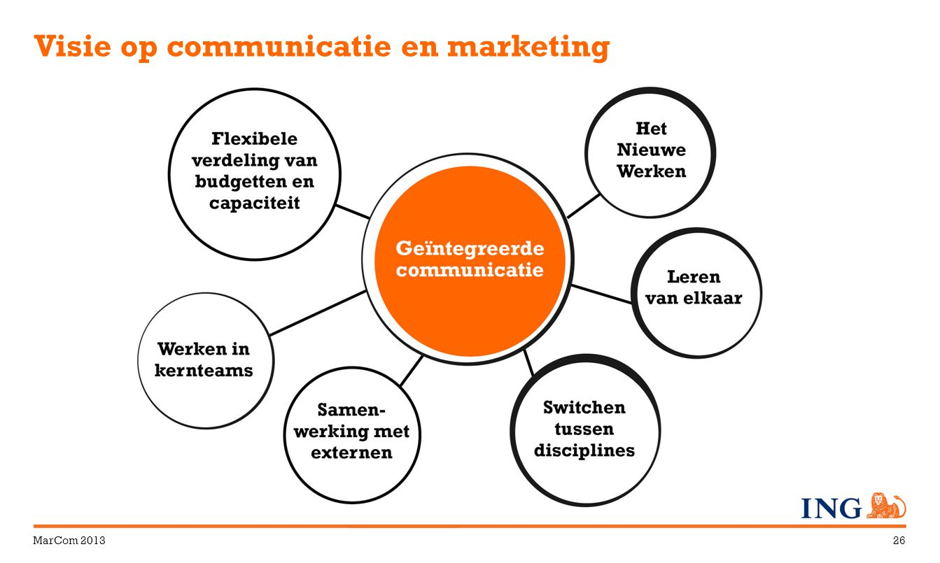 Visie op communicatie en marketing