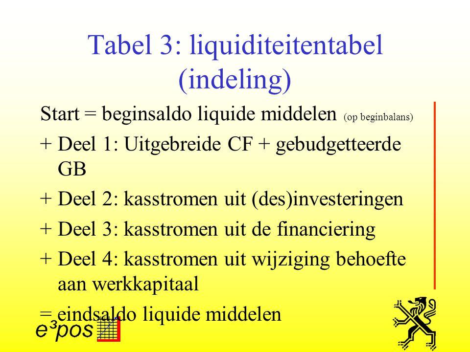 Tabel 3: liquiditeitentabel (indeling)