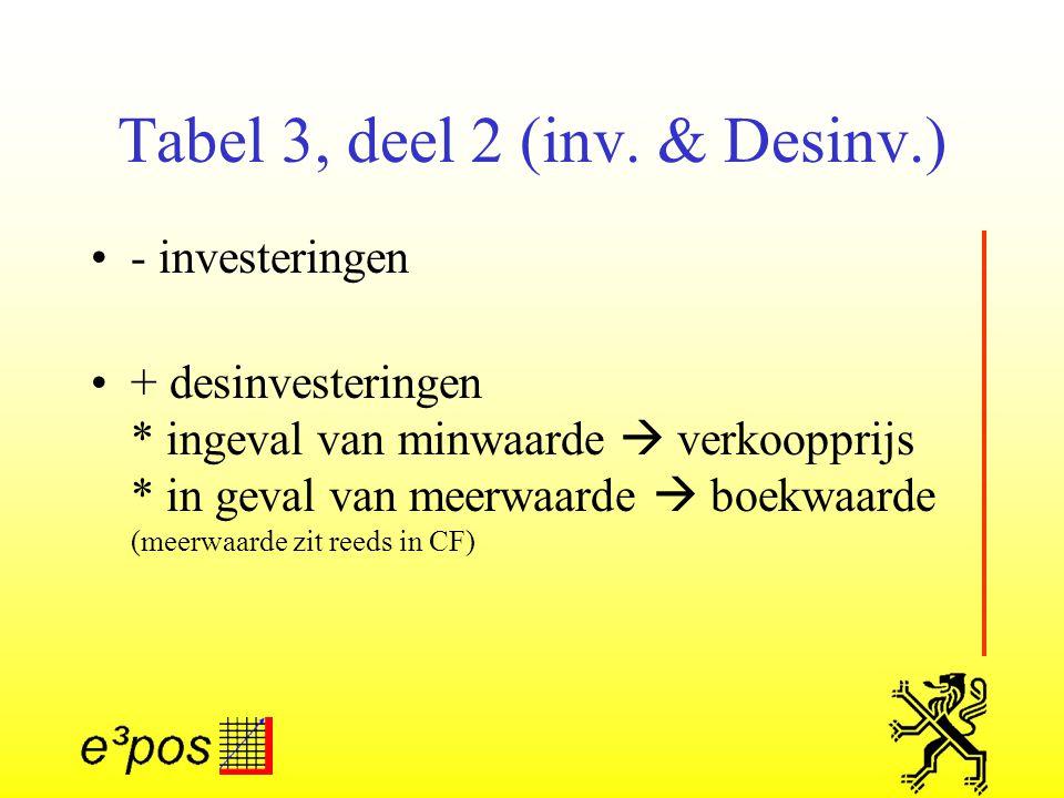 Tabel 3, deel 2 (inv. & Desinv.)