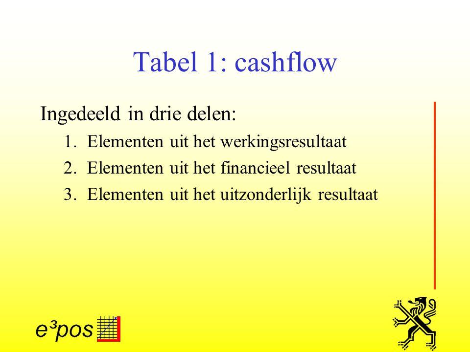 Tabel 1: cashflow Ingedeeld in drie delen: