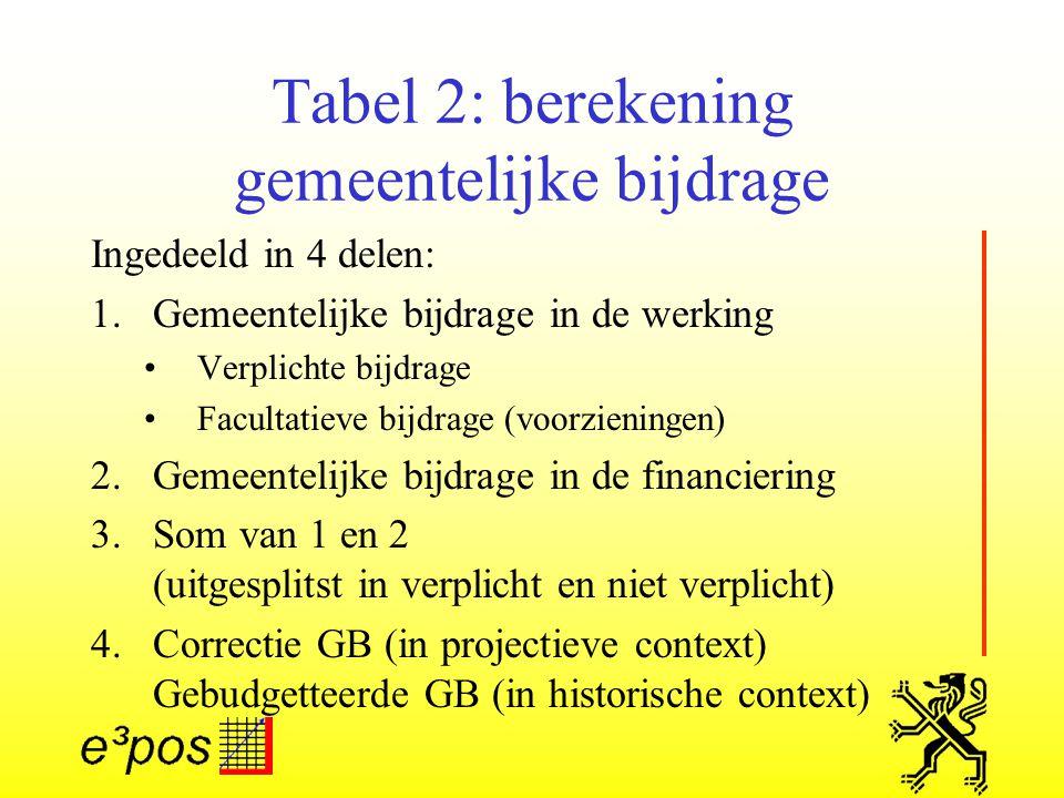 Tabel 2: berekening gemeentelijke bijdrage